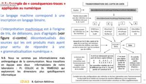 Le langage machine correspond à une inscription en langage binaire. L'interprétation machinique est à l'origine de tris, de déliaisons, puis d'agrégats (voir figure 1.10) décontextualisés des sources qui les ont produits mais ayant pour vertu de répondre à une « grammaticalisation numérique